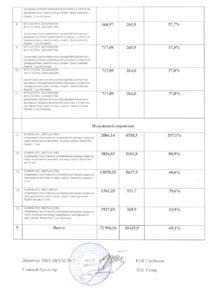 Мониторинг исполнения муниципального задания