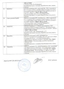 Сведения о материально-техническом обеспечении образовательной деятельности МБУ ДО ДЮСШ № 7